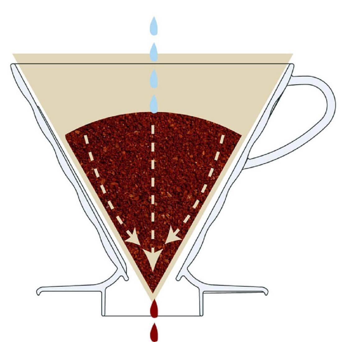 Cafetera Dripper Hario V60 02 (Cerámica)